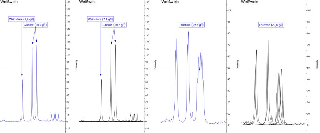 Abbildung 7: Darstellung der Signale von Glucose und Fruktose. Die blaue Linie zeigt jeweils das Originalspektrum, die schwarzen Kurven sind mathematische Fit-Funktionen, die in der Summe das Originalspektrum widerspiegeln und die zur Quantifizierung verwendet werden.