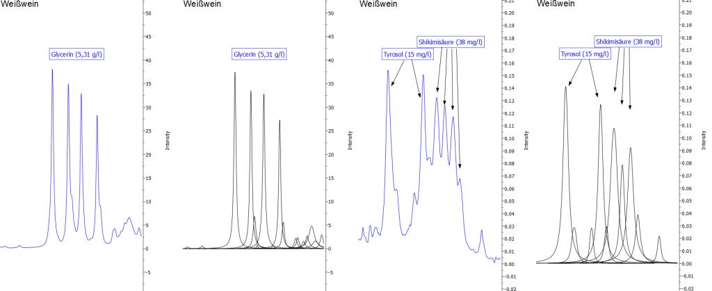 Abbildung 10: Darstellung der Signale von Glycerin und Tyrosol. Die blaue Linie zeigt jeweils das Originalspektrum, die schwarzen Kurven sind mathematische Fit-Funktionen, die in der Summe das Originalspektrum widerspiegeln und die zur Quantifizierung verwendet werden.