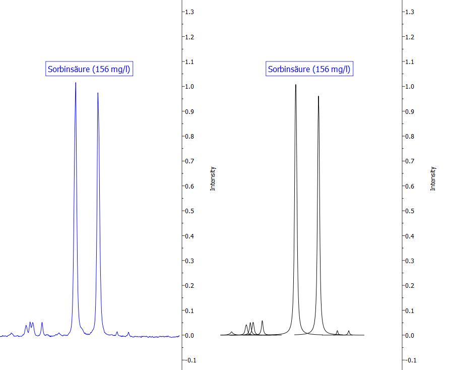 Abbildung 15: Darstellung eines Signals von Sorbinsäure. Die blaue Linie zeigt das Originalspektrum, die schwarzen Kurven sind mathematische Fit-Funktionen, die in der Summe das Originalspektrum widerspiegeln und die zur Quantifizierung verwendet werden.