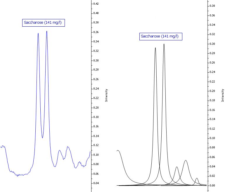 Abbildung 8: Saccharosesignal in einem Schaumwein. Die blaue Linie zeigt jeweils das Originalspektrum, die schwarzen Kurven sind mathematische Fit-Funktionen, die in der Summe das Originalspektrum widerspiegeln und die zur Quantifizierung verwendet werden.