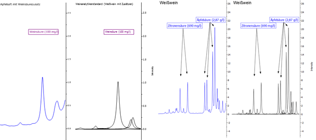 Abbildung 11: Darstellung der Signale von Weinsäure und Äpfelsäure. Die blaue Linie zeigt jeweils das Originalspektrum, die schwarzen Kurven sind mathematische Fit-Funktionen, die in der Summe das Originalspektrum widerspiegeln und die zur Quantifizierung verwendet werden.