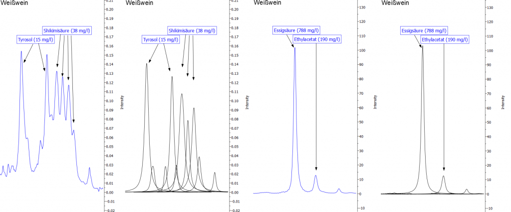 Abbildung 12: Darstellung der Signale von Shikimisäure und Essigsäure. Die blaue Linie zeigt jeweils das Originalspektrum, die schwarzen Kurven sind mathematische Fit-Funktionen, die in der Summe das Originalspektrum widerspiegeln und die zur Quantifizierung verwendet werden.