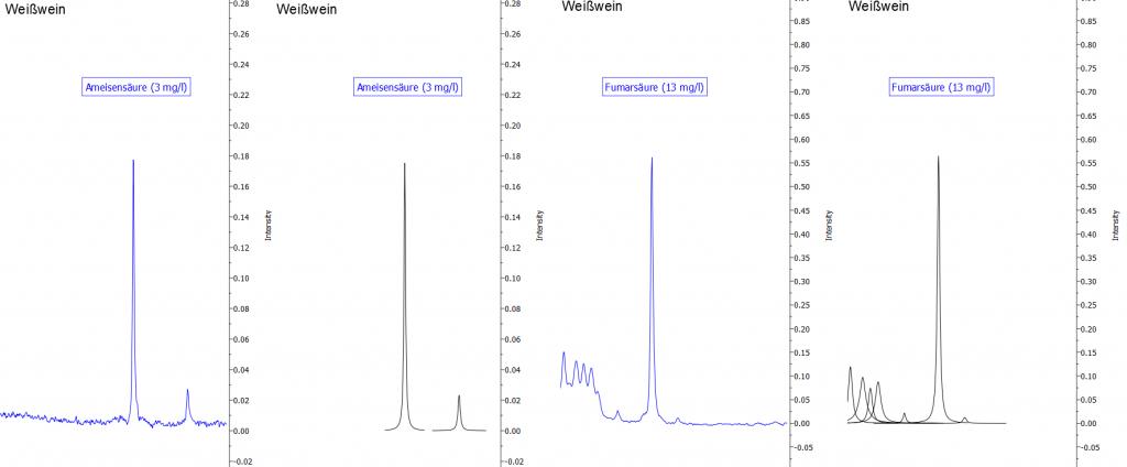 Abbildung 14: Darstellung der Signale von Ameisensäure und Fumarsäure. Die blaue Linie zeigt jeweils das Originalspektrum, die schwarzen Kurven sind mathematische Fit-Funktionen, die in der Summe das Originalspektrum widerspiegeln und die zur Quantifizierung verwendet werden.