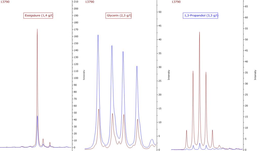Abbildung 16: Ausschnitte aus dem Vergleich zweier Weine. Die Probe mit dem zu hohen Gehalt an Essigsäure (rote Linie) weist eine deutlich geringere Konzentration an Glycerin auf, die mit einer fast stöchiometischen Zunahme an 1,3-Propandiol einhergeht.